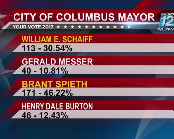 Columbus moves closer to choosing a new mayor