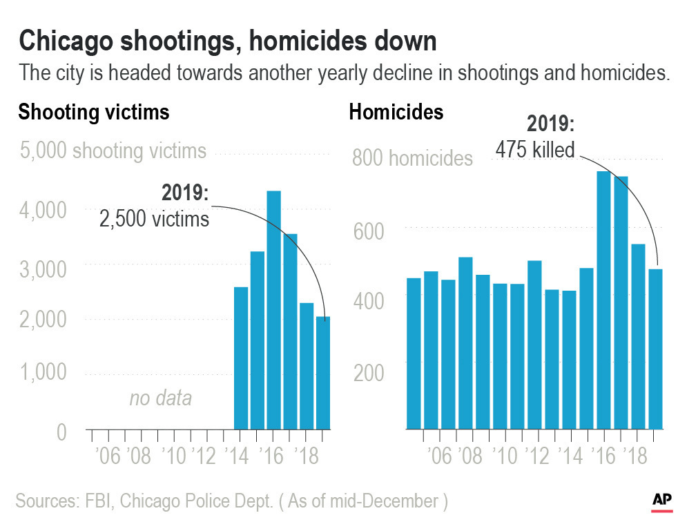 Chicago Shootings